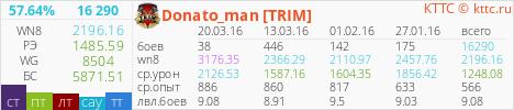 kttc.ru- статистика Donato_man